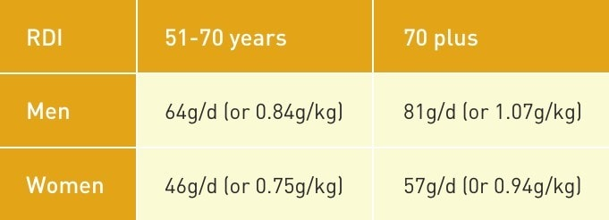 Recommended daily intake for protein in older persons - table