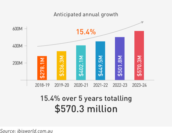 Anticipated annual growth
